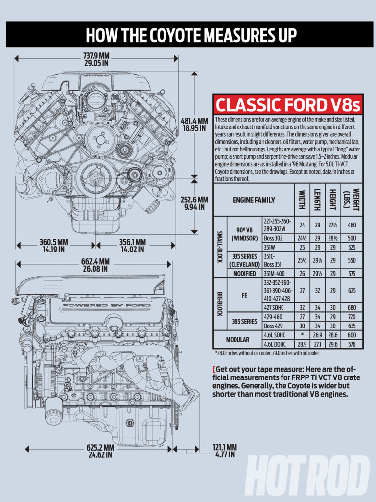 Boss 429 Engine Diagram Wiring Will Be A Thing Honda Vtx 1800 Hod Rod S Coyote V8 Swap Guide Depot Rh Engineswapdepot Com Mustang