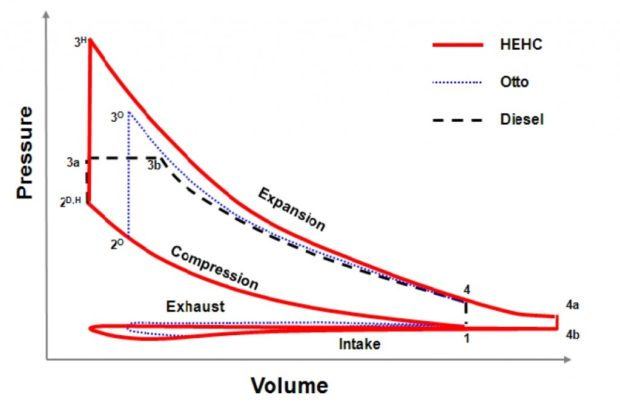 HEHC High Efficiency Hybrid Cycle