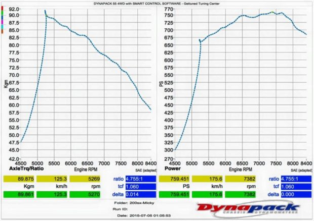 dyno sheet for turbo 2.0 L 4G63 inline-four