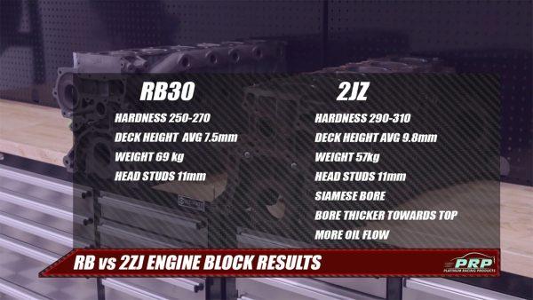 Toyota 2JZ Block vs Nissan RB30 Block